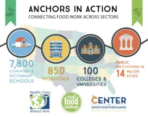 graphic showing food work across sectors