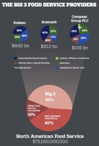 Graphic of big 3 food service providers