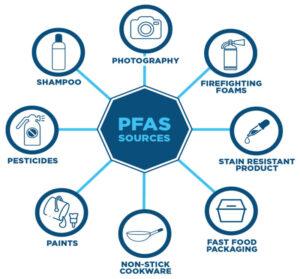 graphic showing pfas sources